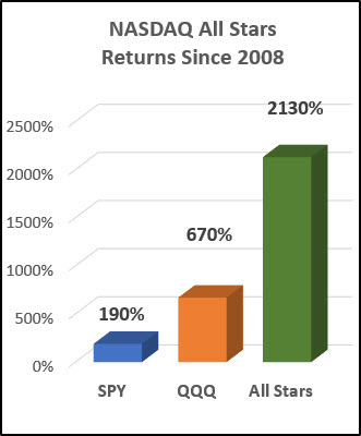Crushing the Market Since 2008