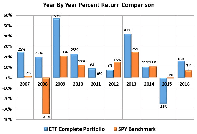 Yearly Percent Return Comparison