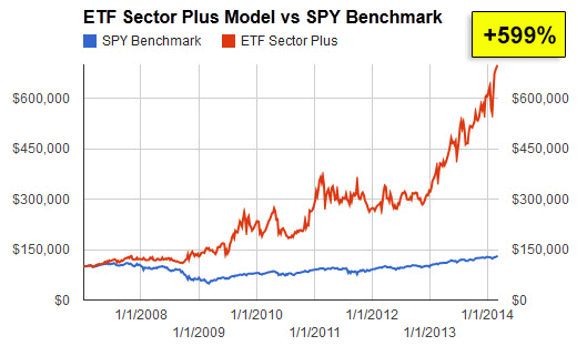 ETF Sector Plus Model versus SPY Benchmark