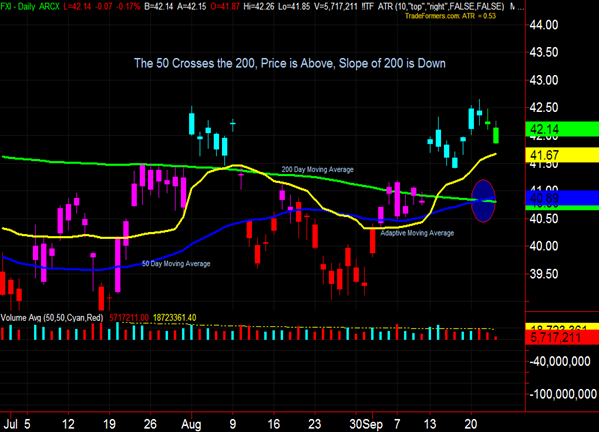 FXI Chart
