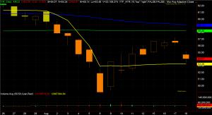 IYR Chart