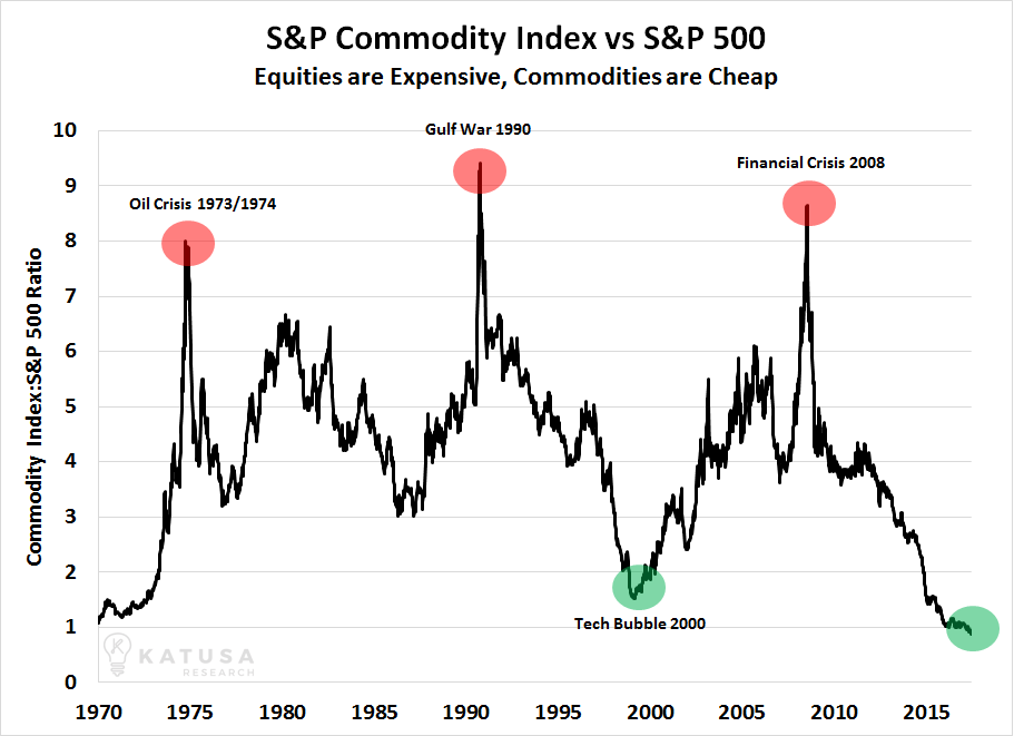 Commodity Stocks: Prices and Tips - Wall Street Survivor
